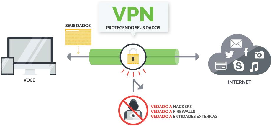 funcionamento de um VPN